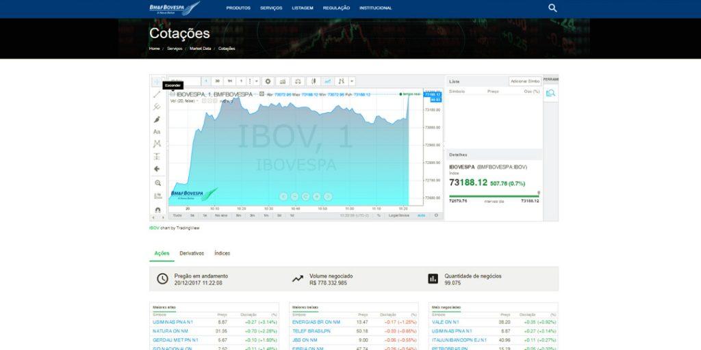 cotações e índice bovespa online onde visualizar