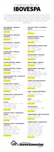 Infográfico - Os Melhores Investimentos - Ações do Ibovespa