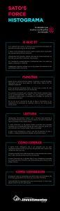 Infográfico - Sato's Force Histograma - Os Melhores Investimentos