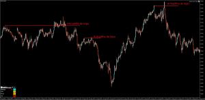 Armadilha da Bolsa - Armadilha de Topo 2 - Os Melhores Investimentos
