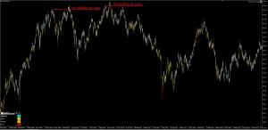 Armadilhas da Bolsa - Armadilha de Topo - Os Melhores Investimentos