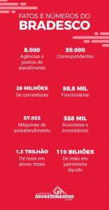 infográfico Ações do Bradesco - Os Melhores Investimentos