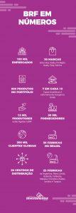 infografico ações da BRF - Os Melhores Investimentos